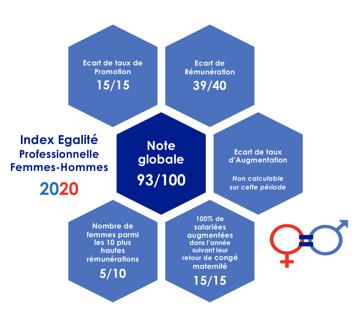 Le Groupe Saturne - Index égalité Hommes/Femmes - Nettoyage professionnel - Entreprise de nettoyage